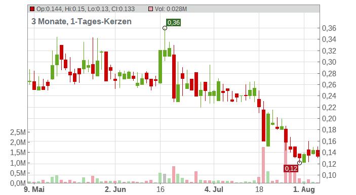 LEONI AG NA O.N. Chart