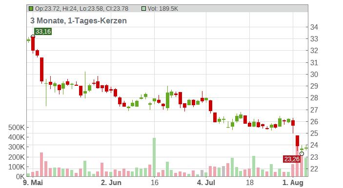 CANCOM SE O.N. Chart