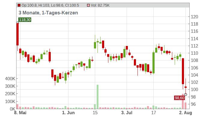 KRONES AG O.N. Chart