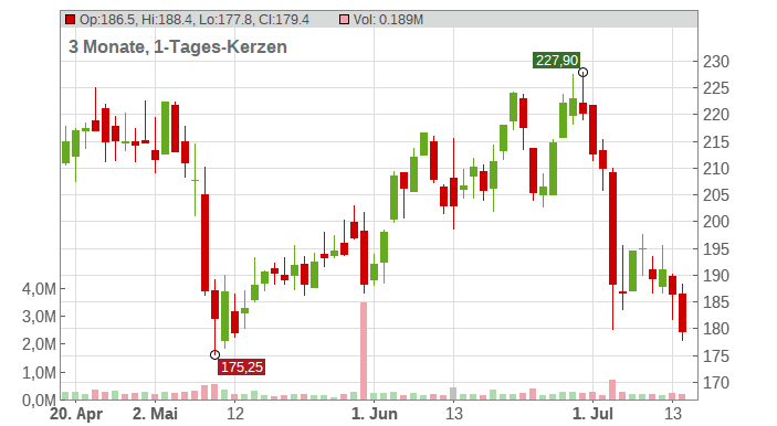 Rheinmetall AG Chart