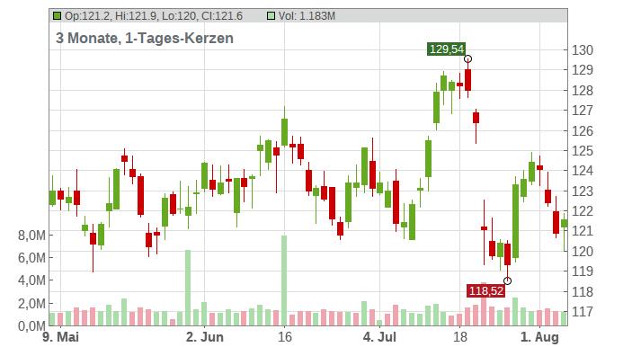 SAP SE O.N. Chart