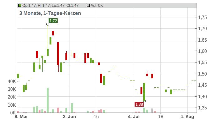 Splendid Medien AG Chart