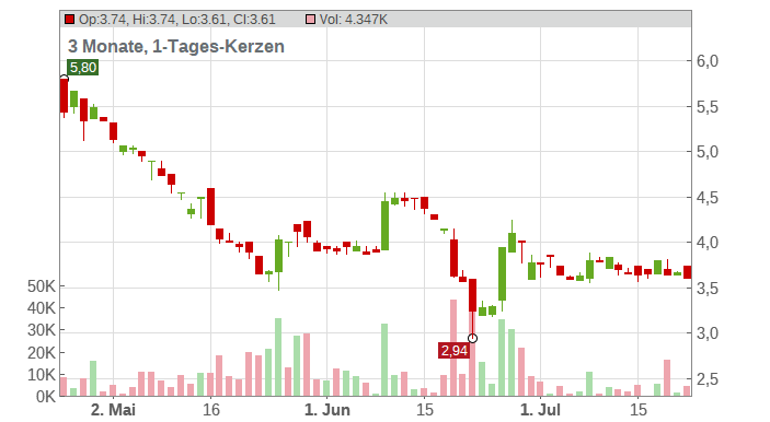 Vectron Systems AG Chart