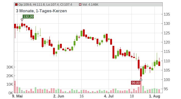adesso SE Chart