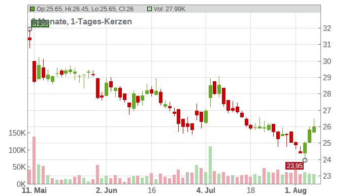 GRENKE AG Chart