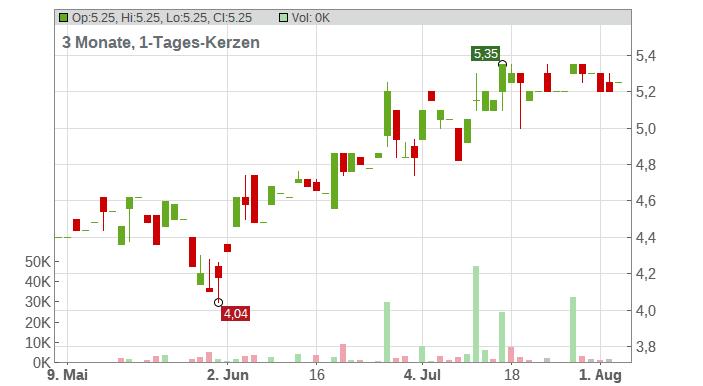 BASTEI LUEBBE AG O.N. Chart