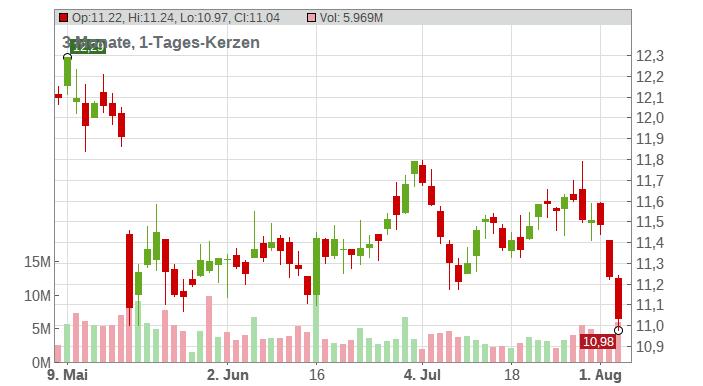 E.ON SE Chart