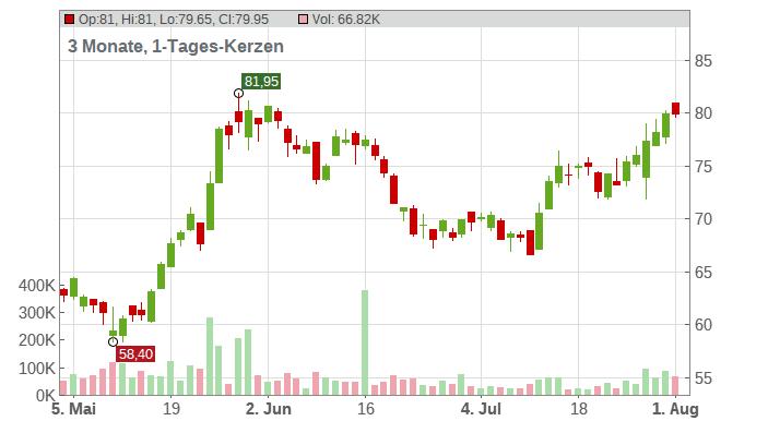 SILTRONIC AG NA O.N. Chart