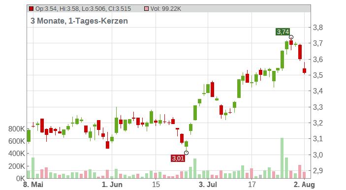 BCO SANTANDER N.EO0,5 Chart