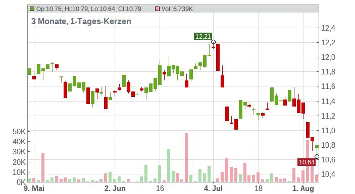 Iberdrola S.A. Chart