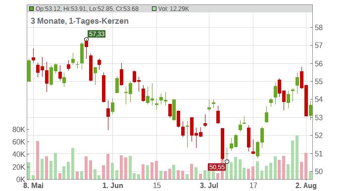 TOTALENERGIES SE EO 2,50 Chart