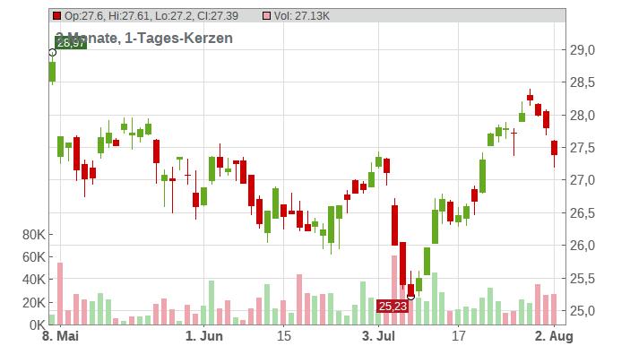 AXA S.A. Chart