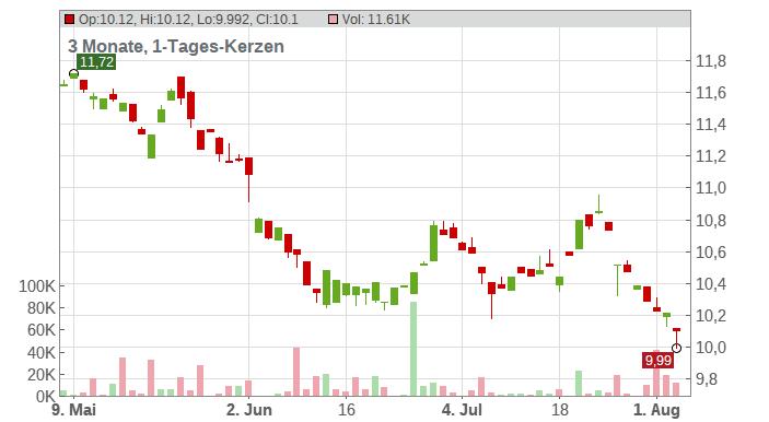 Orange S.A. Chart