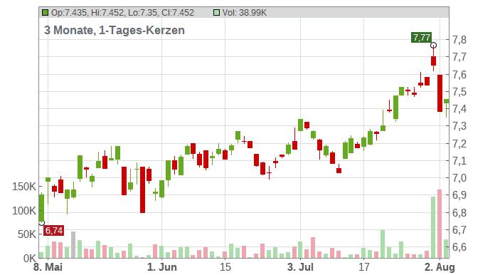 HSBC Holdings PLC Chart