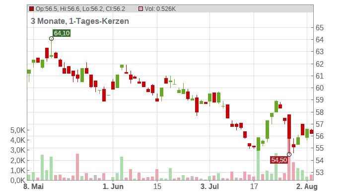 Bristol-Myers Squibb Co Chart