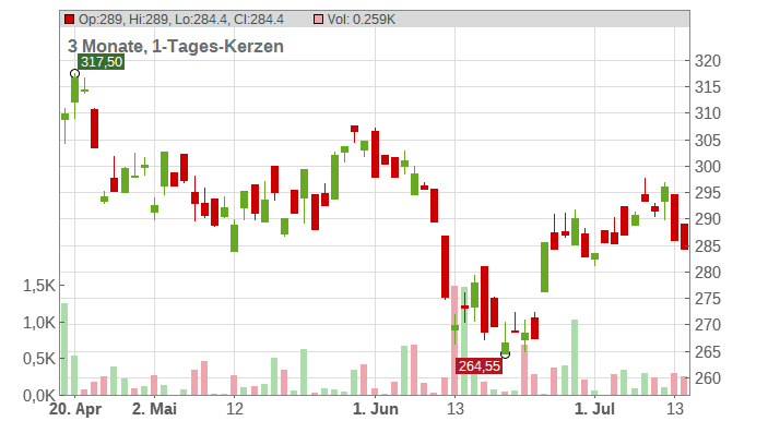 Goldman Sachs Group Chart