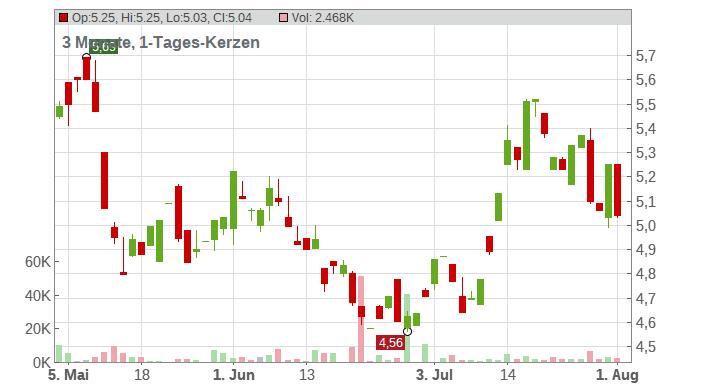 Hecla Mining Co. Chart