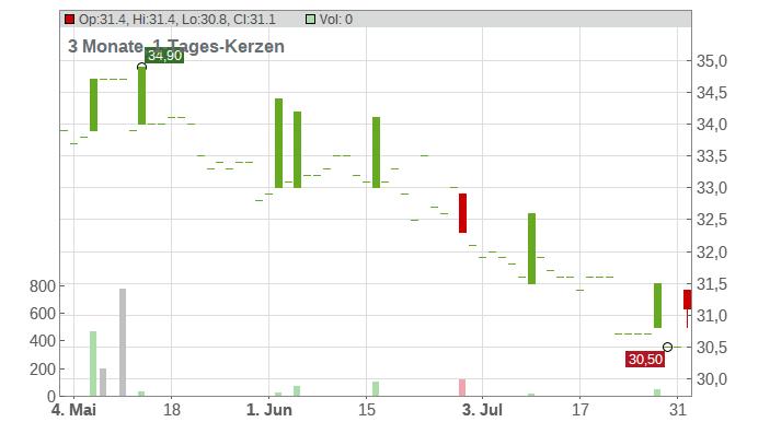 AMAG AUSTRIA METALL INH. Chart