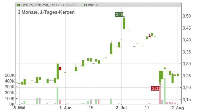 Berkeley Energy Ltd. Chart