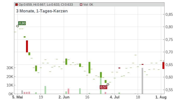 Avino Silver & Gold Mines Ltd. Chart