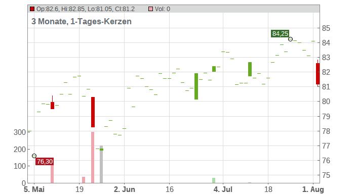 Bank of Montreal Chart