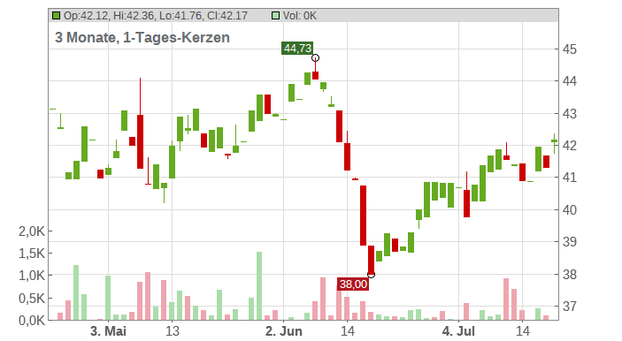 Enbridge Inc. Chart