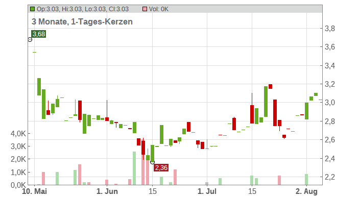 Village Farms Internat. Inc. Chart