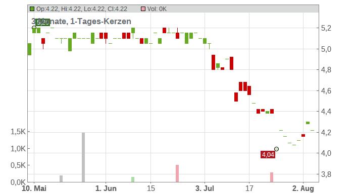 Syzygy AG Chart