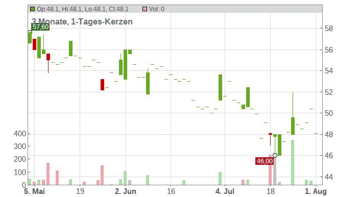 BayWa AG Chart