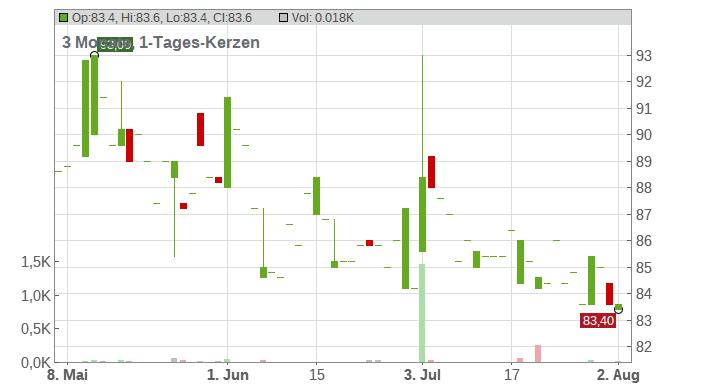 ENBW ENERGIE BAD.-WUE. ON Chart