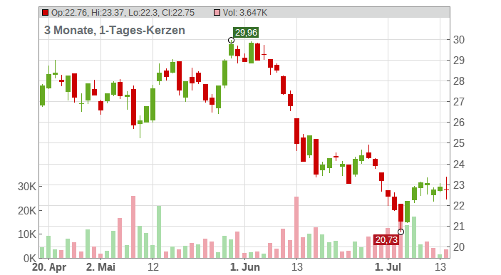 Infineon Technologies AG Chart
