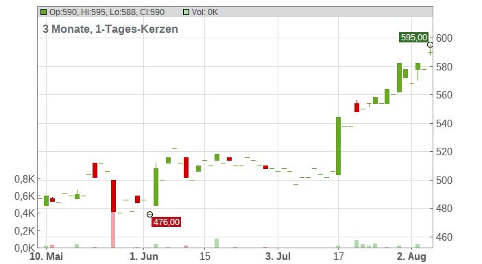 KSB SE+CO.KGAA VZO O.N. Chart