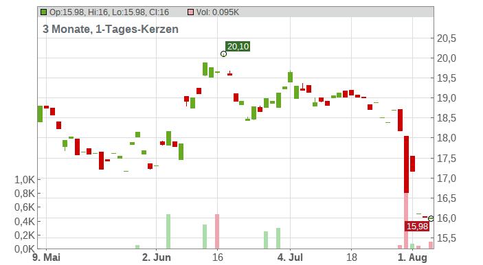 KOENIG + BAUER AG ST O.N. Chart