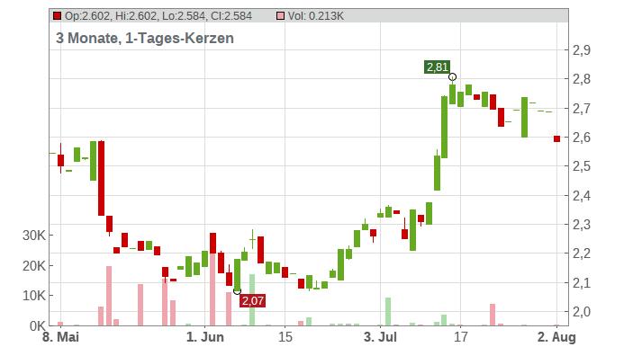 CECONOMY AG ST O.N. Chart