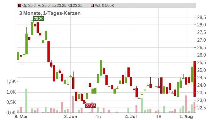 CLIQ DIGITAL AG O.N. Chart