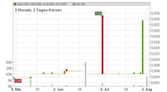 GWB Immobilien AG Chart