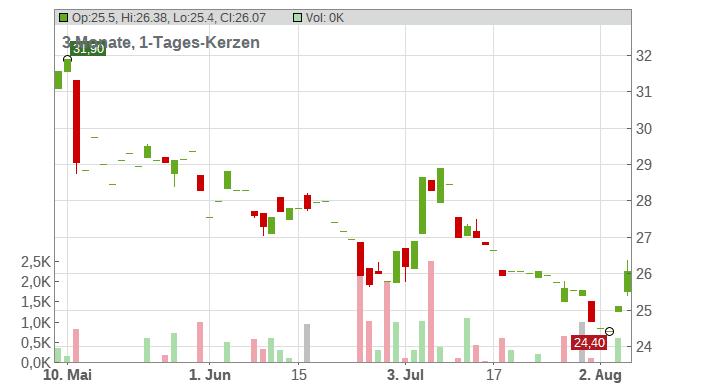GRENKE AG NA O.N. Chart