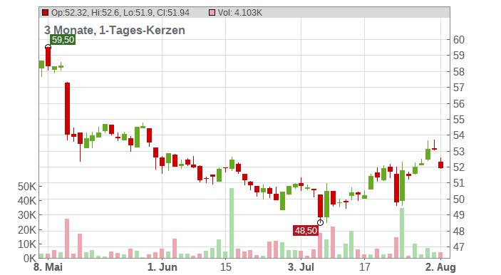 Bayer AG Chart