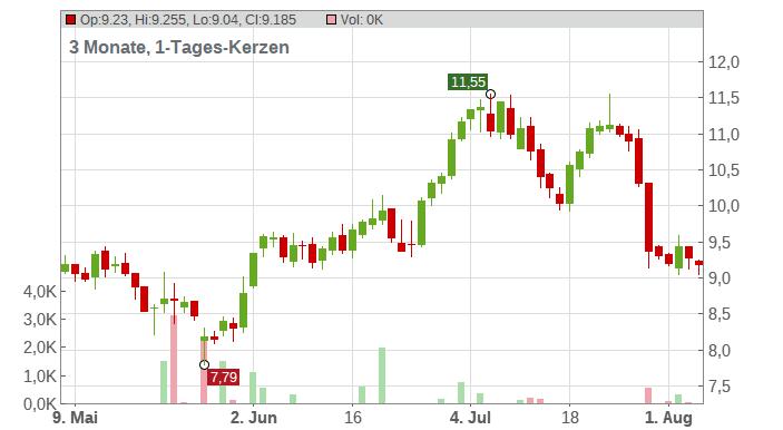 PATRIZIA AG NA ON Chart