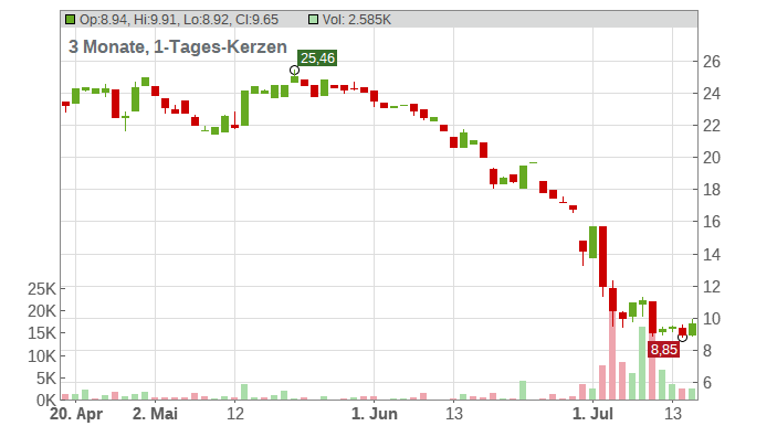 Uniper SE Chart