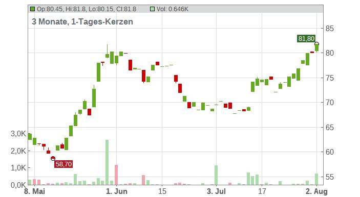 Siltronic AG Chart