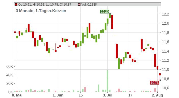 IBERDROLA INH. EO -,75 Chart