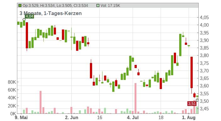 Telefonica S.A. Chart