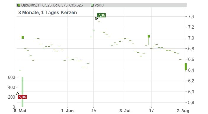 Artprice.com Chart