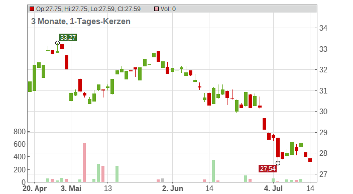 BOUYGUES SA INH. EO 1 Chart