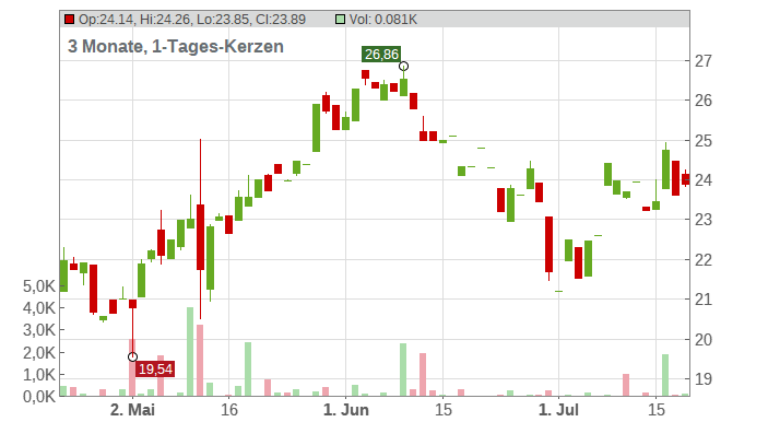 ALSTOM S.A. INH. EO 7 Chart