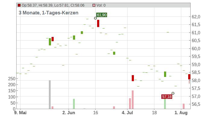 Edenred S.A. Chart