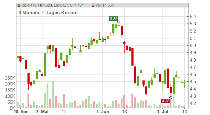 BP PLC Chart
