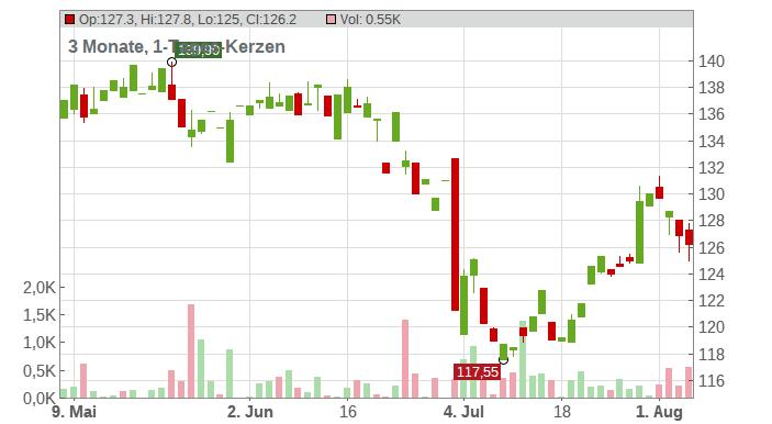 ASTRAZENECA PLC DL-,25 Chart