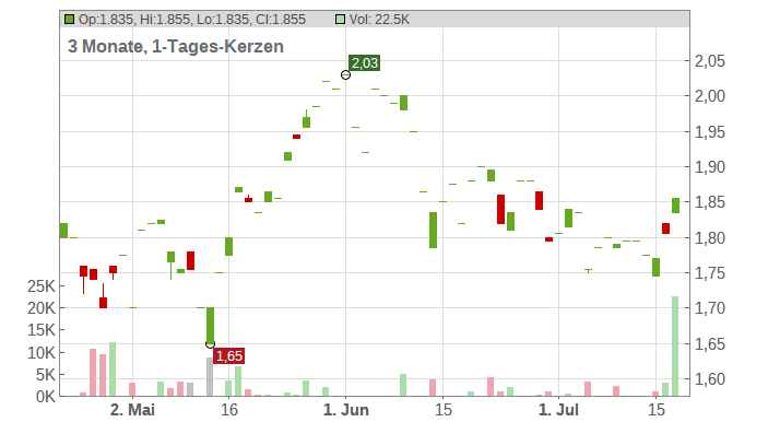 Barclays PLC Chart